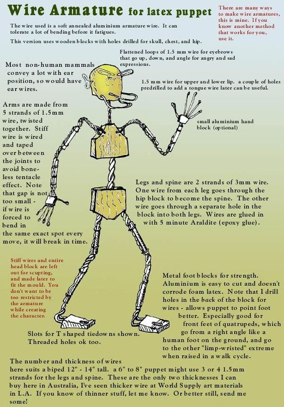 Movable Joints Diagram Stop Motion Armature Animation Stop