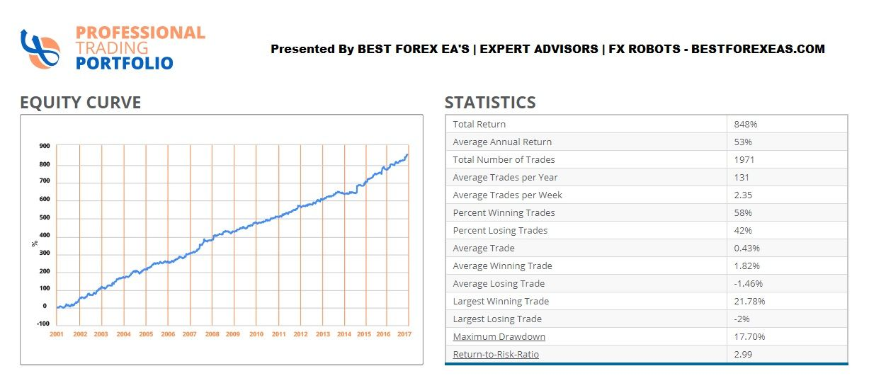 Professional Trading Portfolio Ea Review Free Website Robot