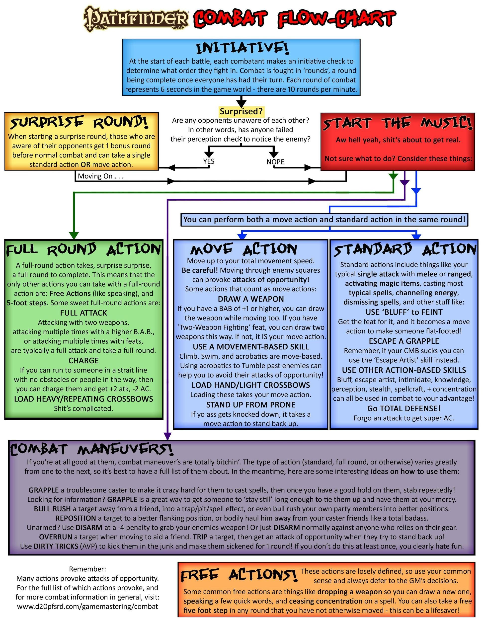 As requested: A Pathfinder Combat Flowchart (Details in