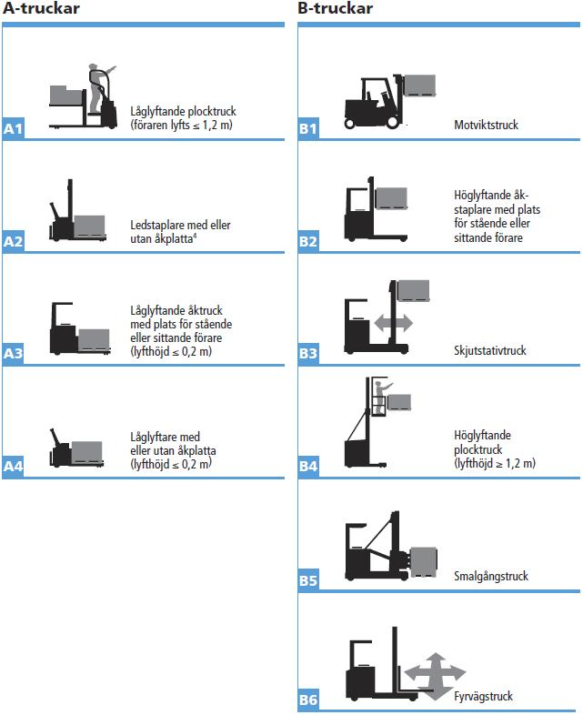 Systemtruckar anordnar kontinuerligt truckförarutbildningar för företag och privatpersoner. Vi följer riktlinjerna enligt TPL10 som ger full behörighet att framföra alla typer av truckar. Du bestämmer själv vilken utbildningsform som passar dig och när utbildningen är avklarad får du ett truckkort från TYA. Vi har även möjlighet att genomföra truckförarutbildning på plats hos er om så önskas.