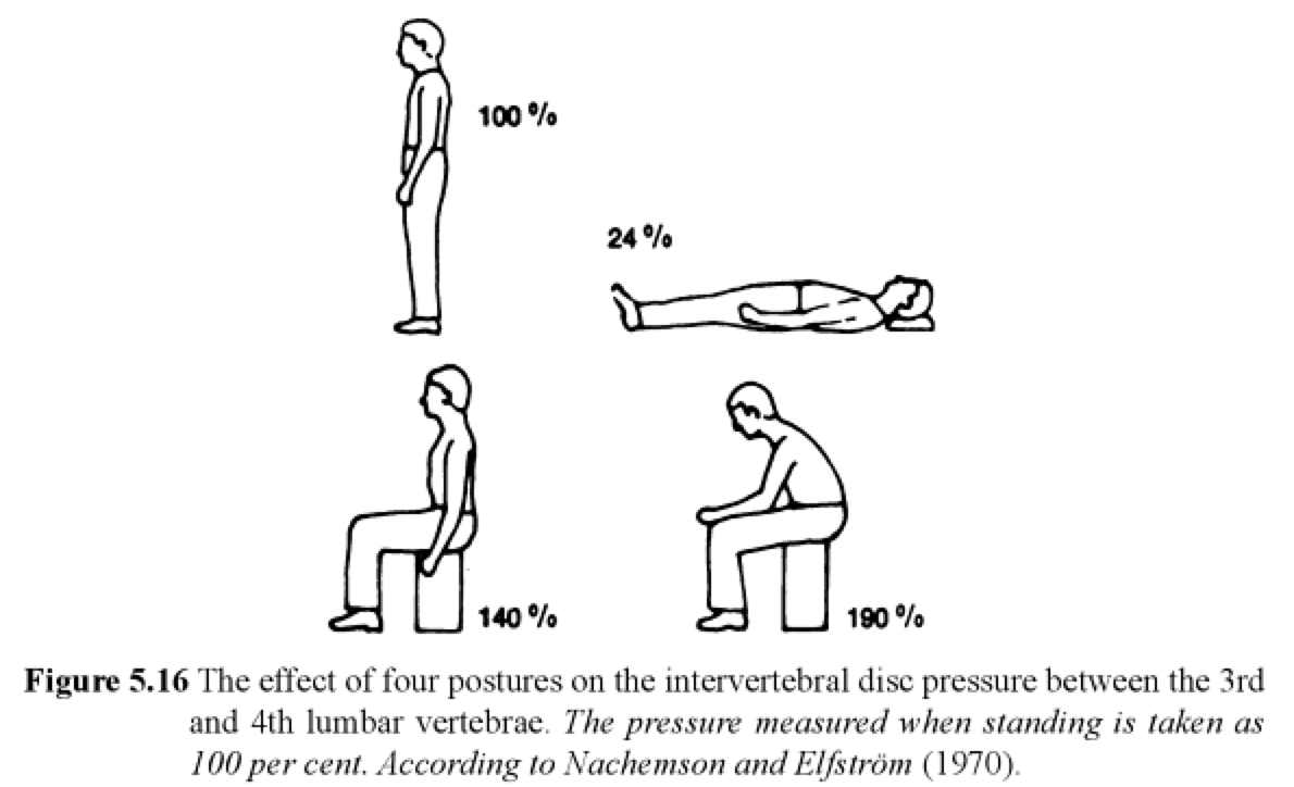 ergonomic chair norway stool png intervertebral disc pressure | sitting or standing pinterest disc, healthy ...