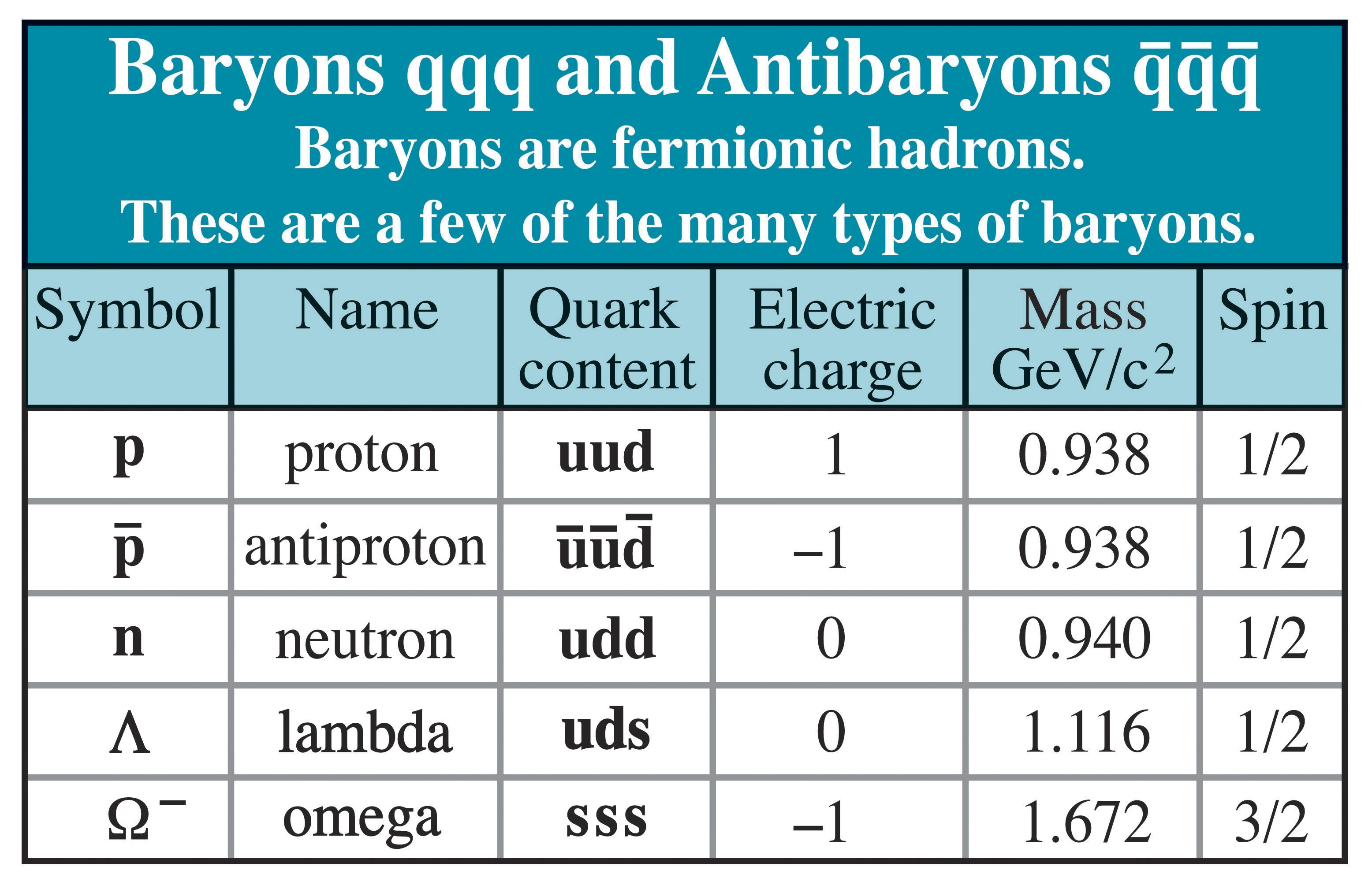 Table of Baryons CPEP - Contemporary Physics Education Project ...