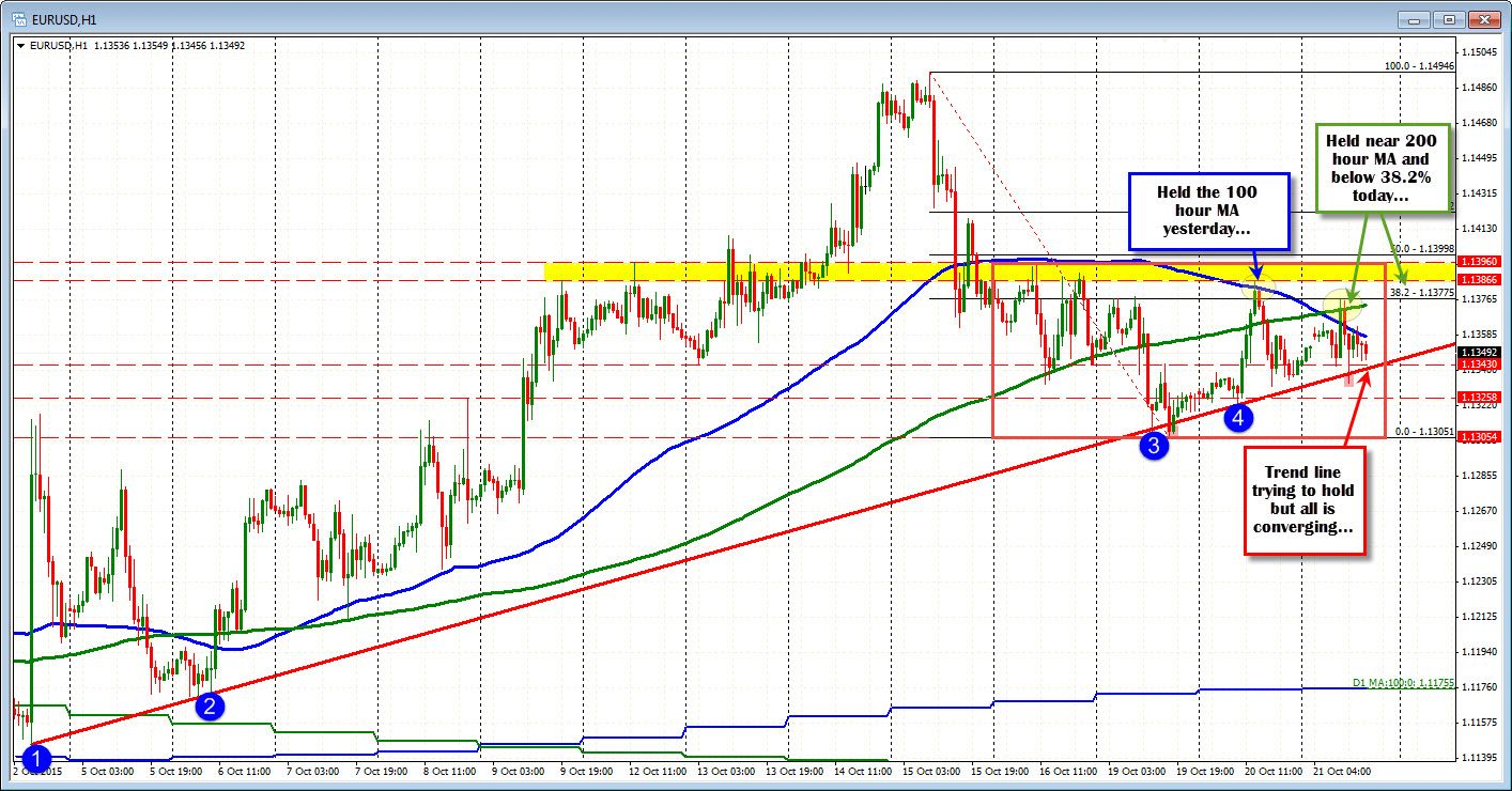 Pin By Xiaoye On Forex Trading Technical Analysis Indicators