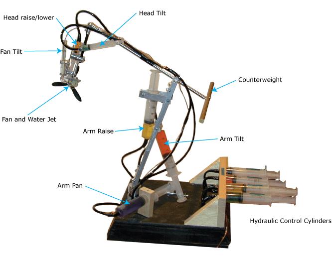 The robotic arm explained. | Arms | Pinterest | Robot arm