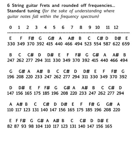 Frequency Range Of Acoustic Guitar Acoustic Guitar Guitar Chords Guitar