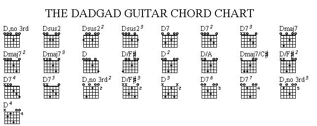 DADGAD Guitar Chords | Dadgad Chords | Guitar stuff | Pinterest ...