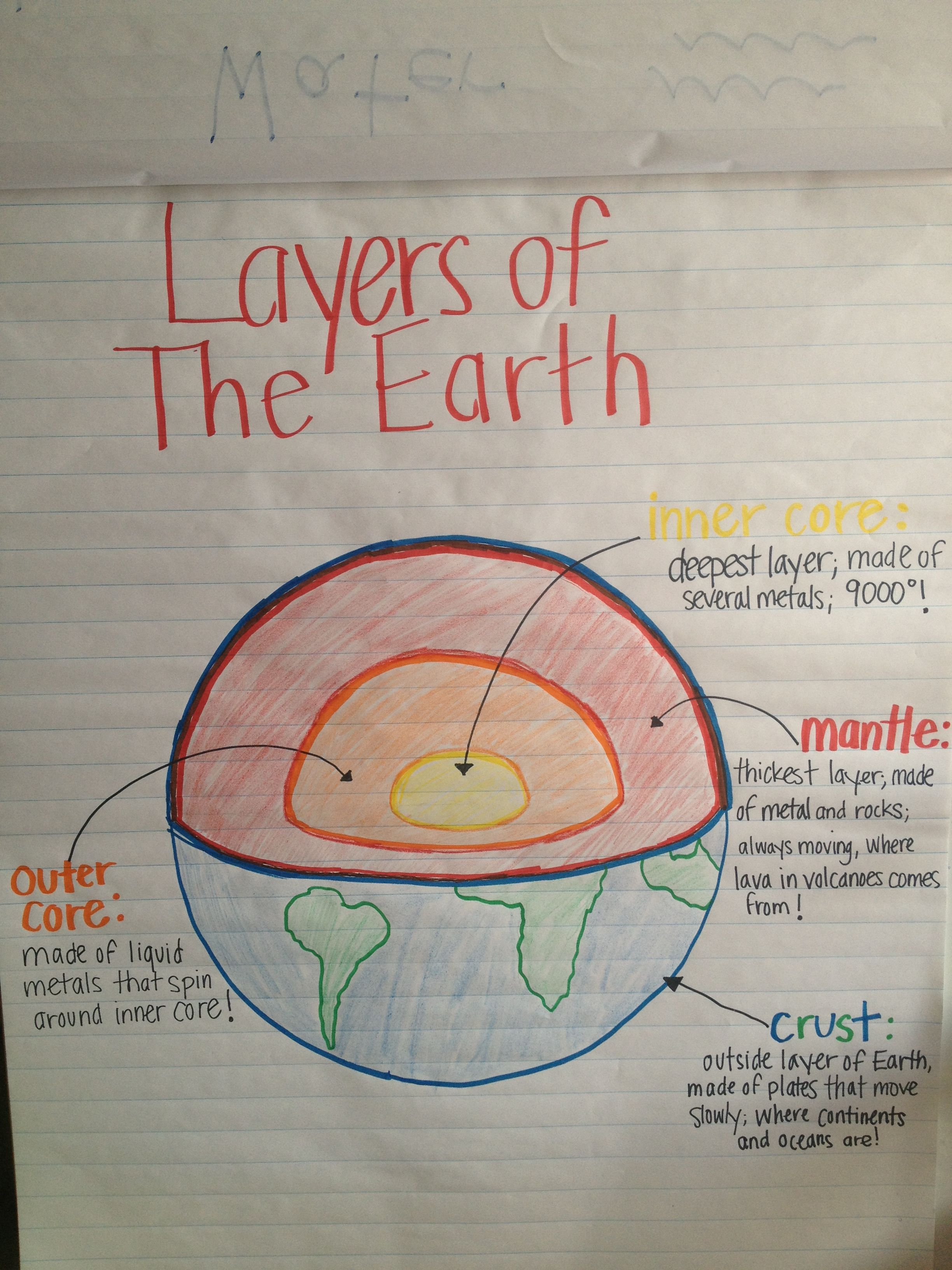 layers of earth anchor chart for my preschoolers future teacher earth science lessons. Black Bedroom Furniture Sets. Home Design Ideas