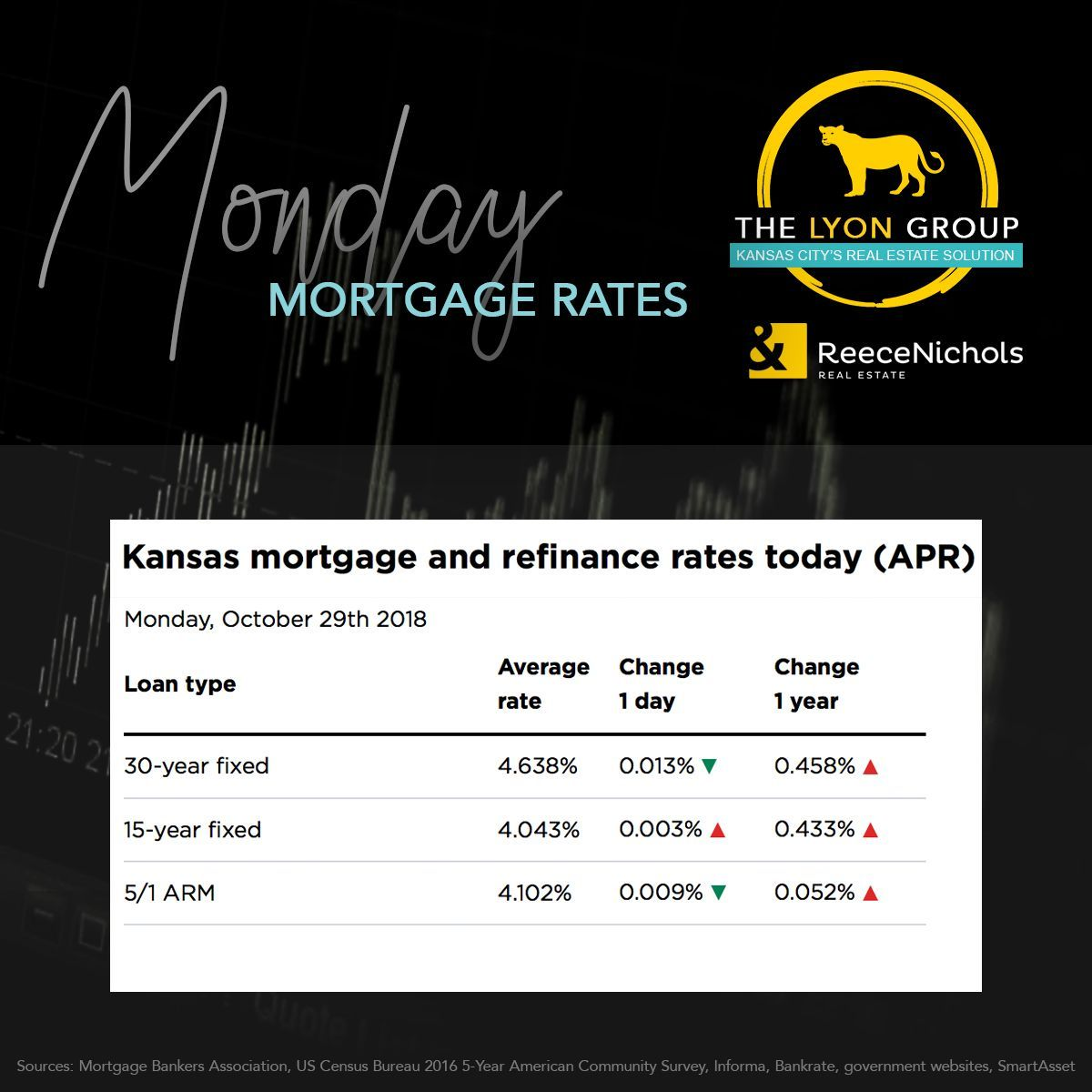 Monday Mortgage Rates Current Mortgage Rates In Ks