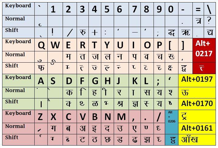Hindi fonts keyboard kruti dev 010