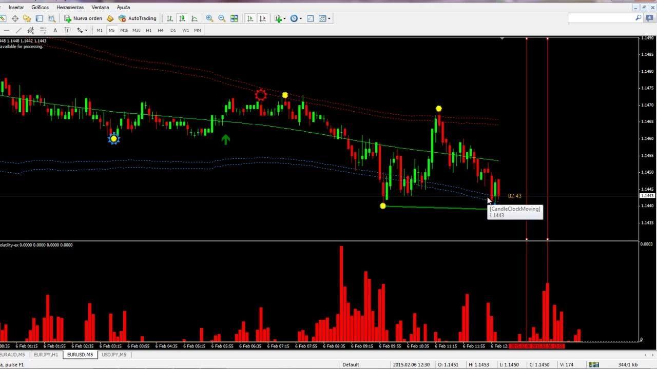 Probando El Primetime Intraday Volatility Extrapolator Forex