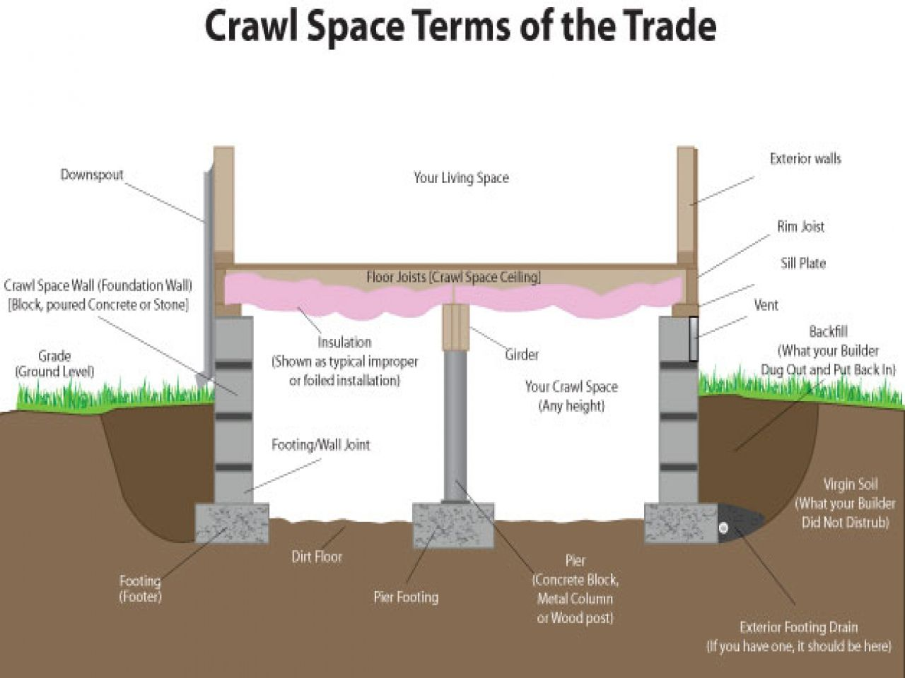 Image result for pier and beam foundation insulation for How to build a crawl space foundation for a house