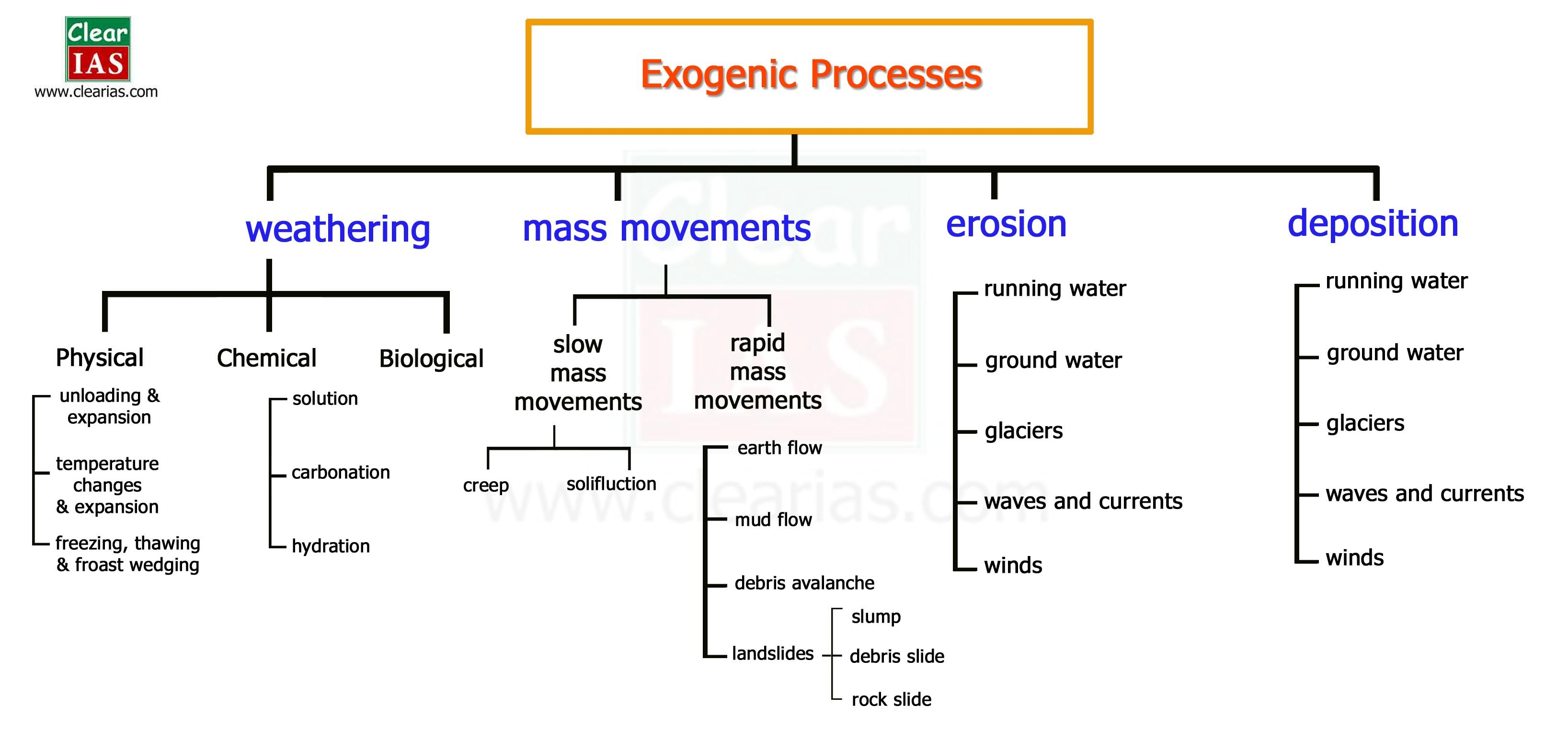 Exogenic Forces Classification