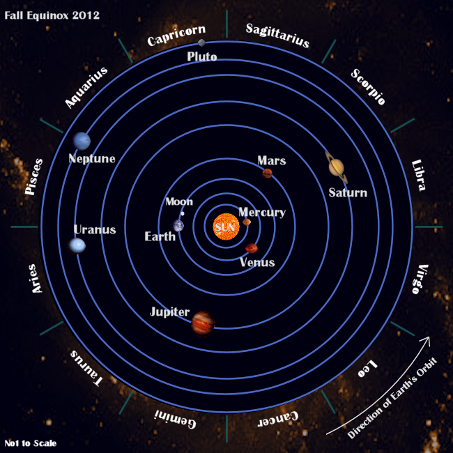 position of the planets from the sun - Google Search ...