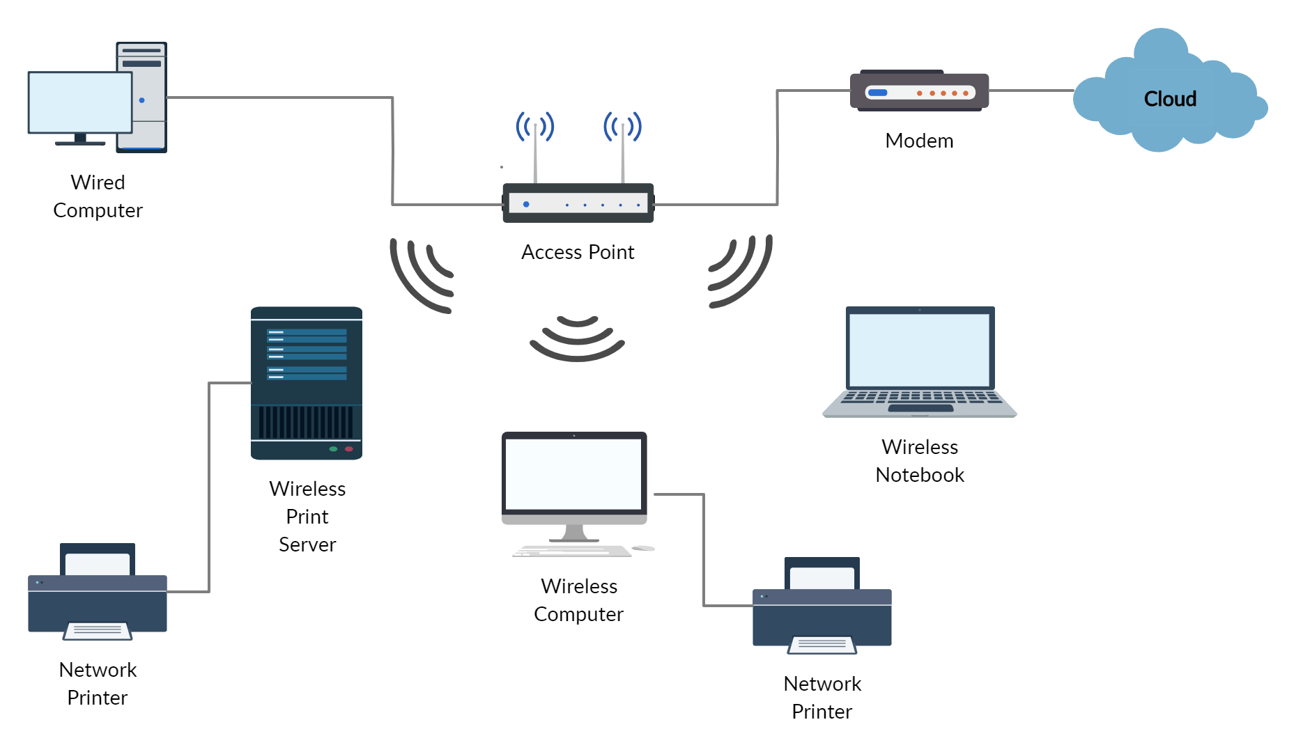 [SCHEMATICS_48YU]  Wireless Network | Wireless networking, Visio network diagram, Diagram | Wireless Network Wiring Diagram |  | Pinterest