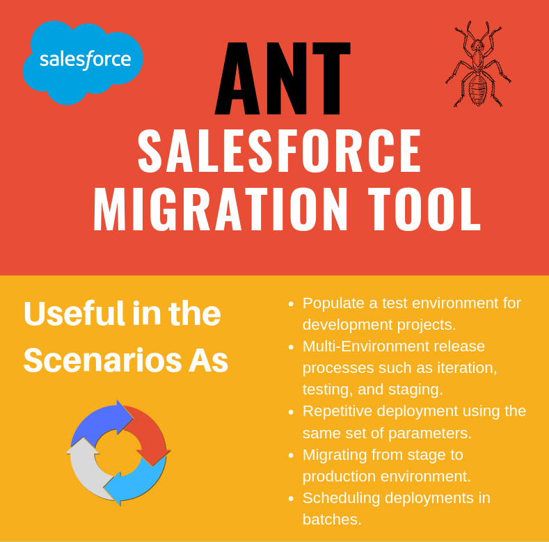 Check out the Usefulness of Ant Salesforce Force com Migration Tool