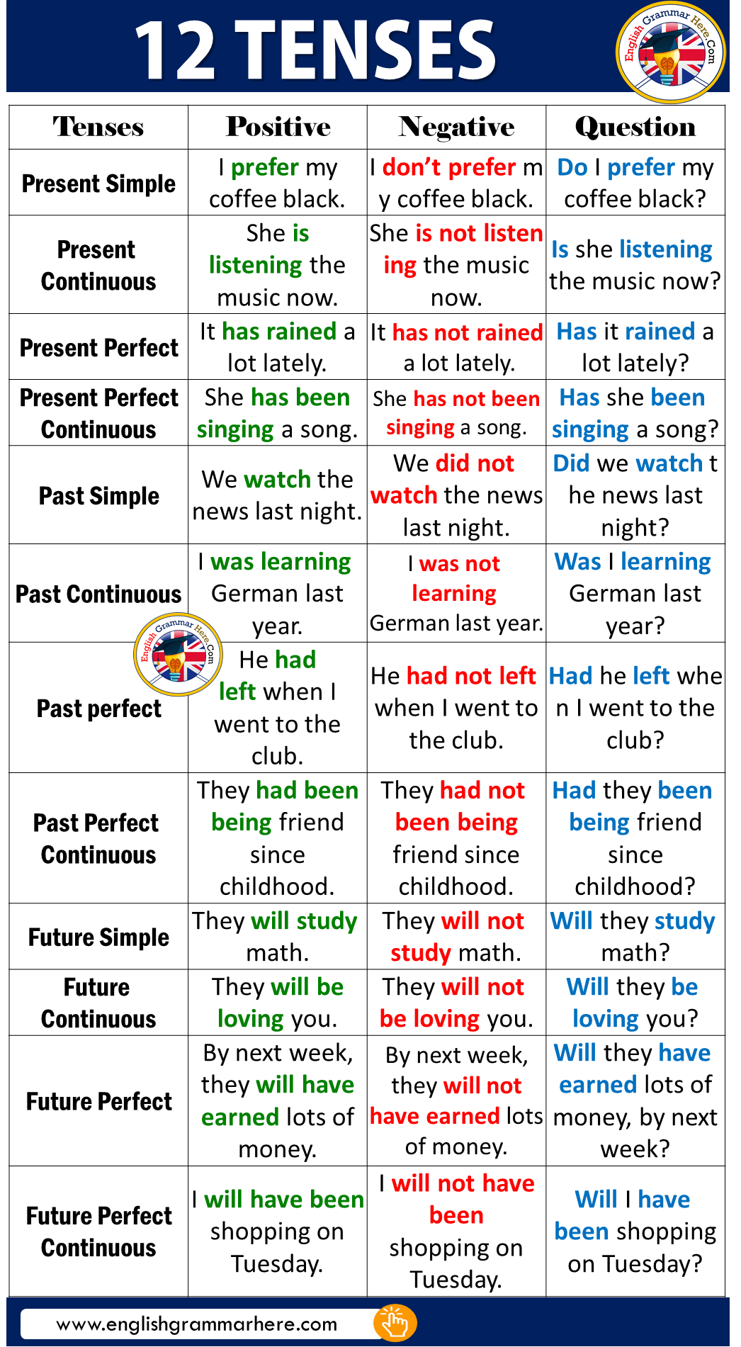 12 Tenses With Examples In English English Lessons English