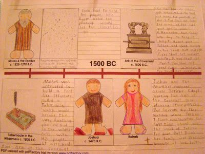Training Children up for Christ Combining A History Timeline with