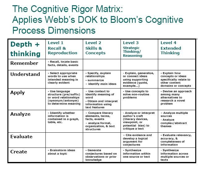Stages of critical thinking matrix