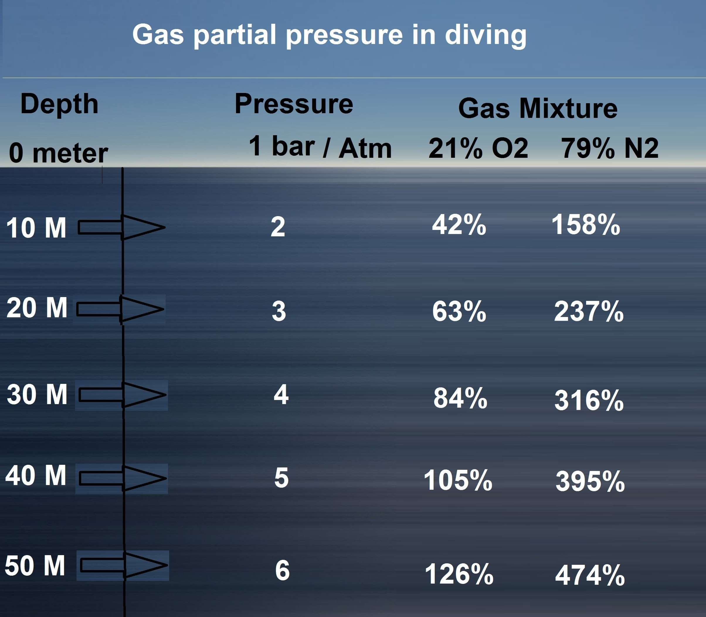 Depth Dive Gas Mixture Nitrogen Oxygen Partial Pressure Scuba Diving Oxygen Nitrogen