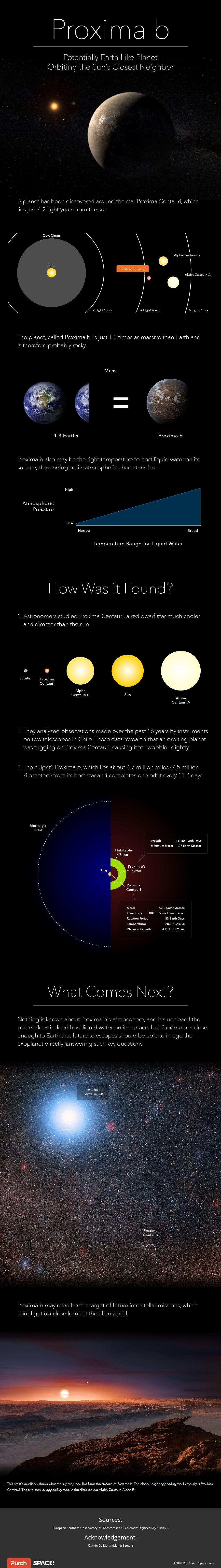Proxima b: Is There Alien Life Just 'Down the Block,' or ...
