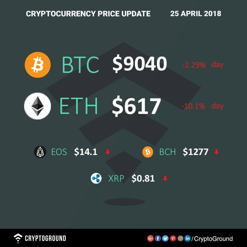 25/4/2018 Top 5 Cryptocurrencies Price Update. Learn