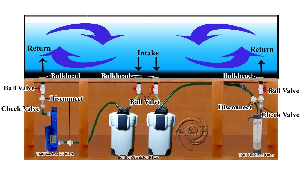 This diagram picture shows how i have plumbed a 250 gallon for Pond filter setup diagram