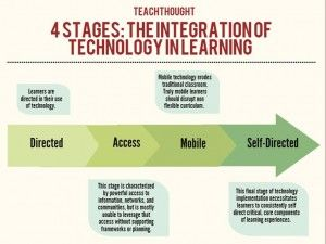 4 stades de perturbation de l'apprentissage traditionnel par les TIC