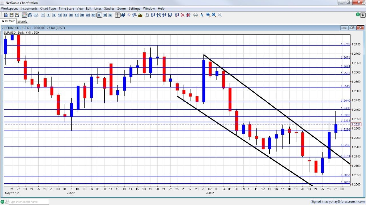 2 Chart Analysis In Forex Trading Part 1 Forex Trading