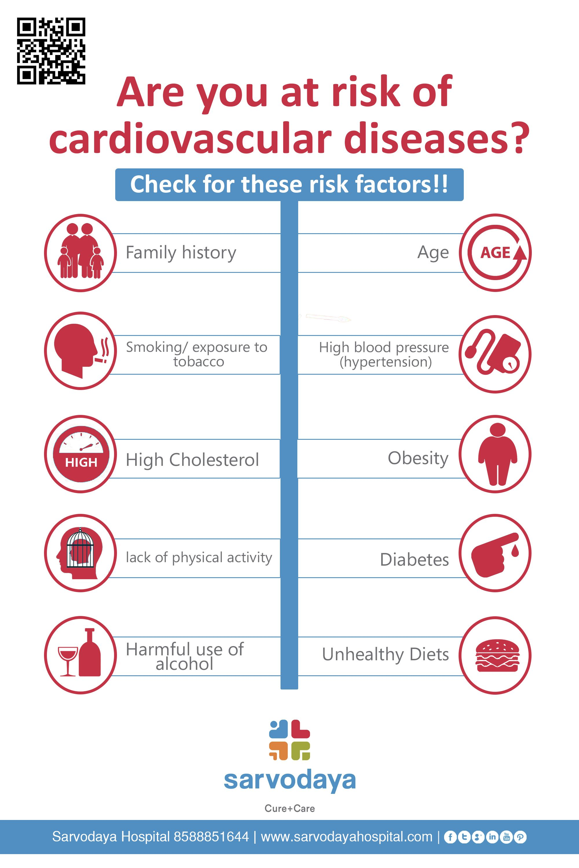 Your Heart Deserves Your Attention Check The Risk Factors For Cardiovascular Diseases Read More At H Lack Of Physical Activity Cardiovascular Disease Disease