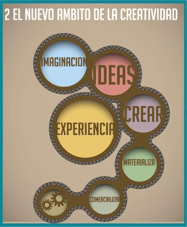 Pasos del nuevo ámbito de la creatividad #creatividad #estudiantes #umayor