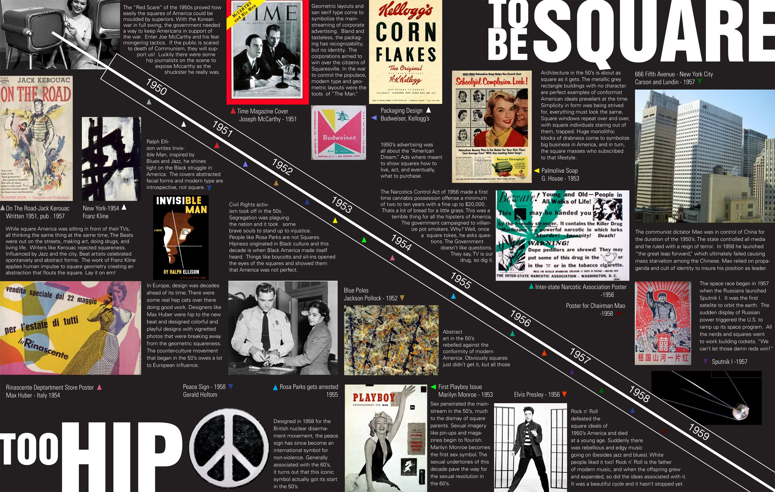 1950s History of Graphic Design Timeline by Brian Thabault