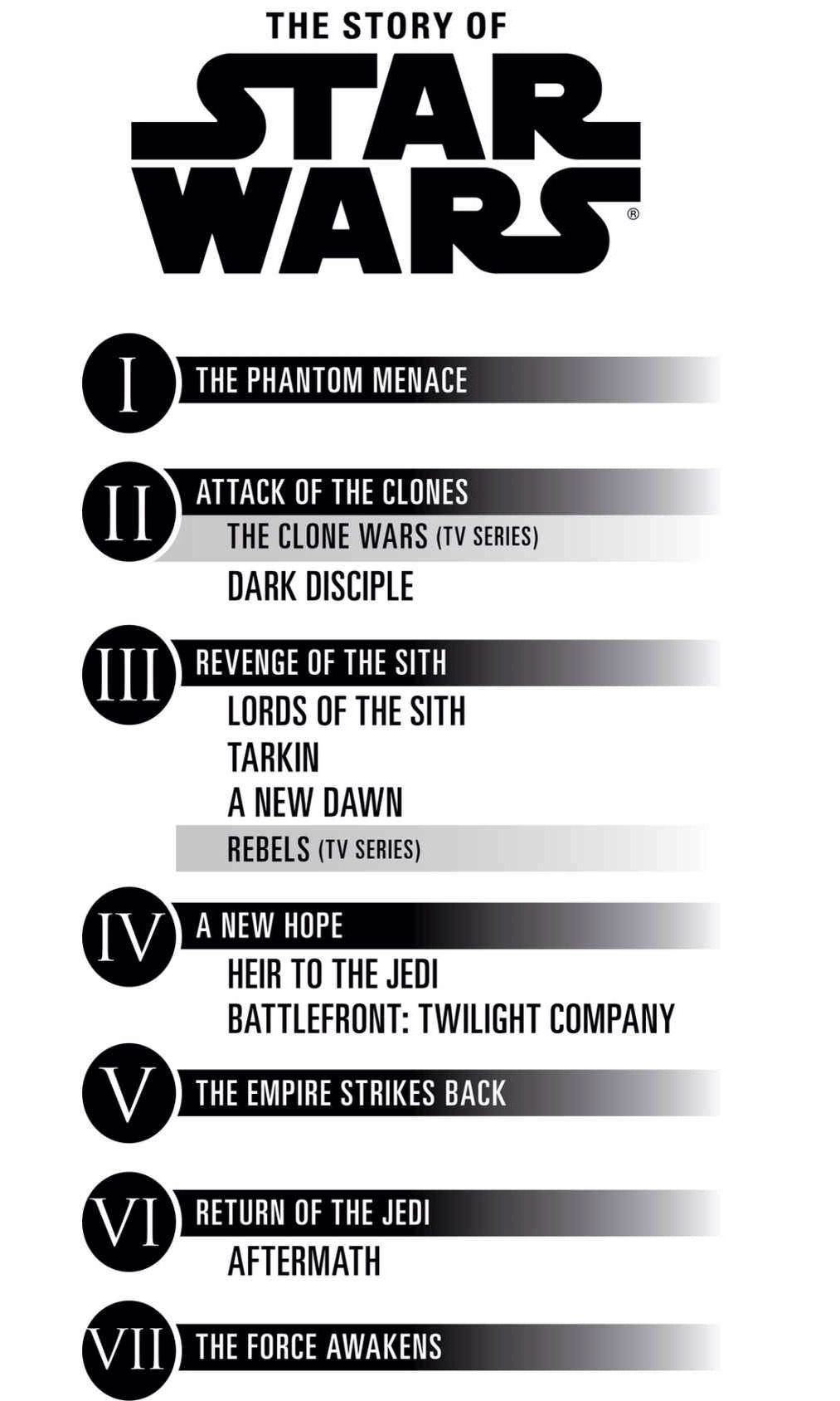 Timeline And List Of All Canon Star Wars Novels Star Wars Infographic Star Wars Timeline Star Wars Books