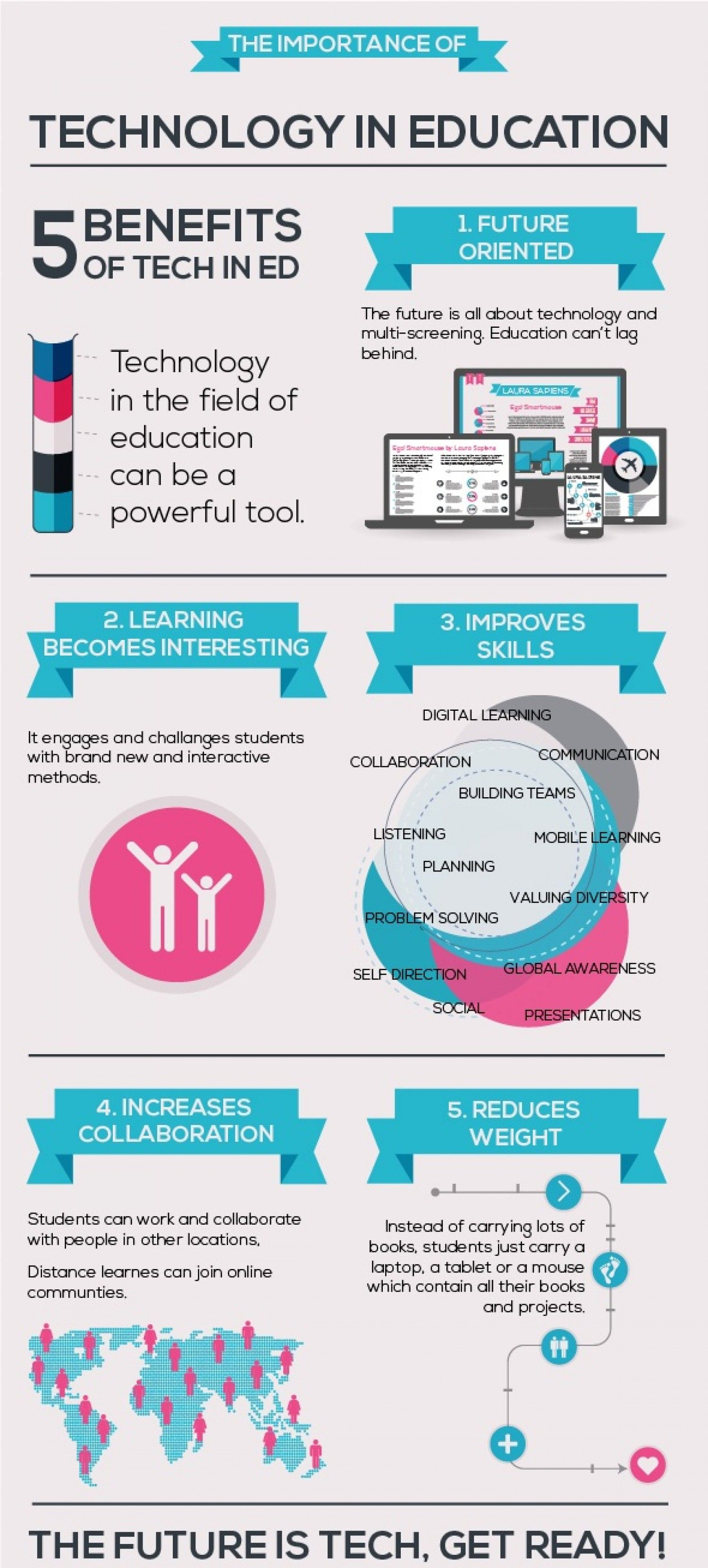 Technology In Education Infographics Repinned By Piktochart Educational Infographic Educational Technology Education