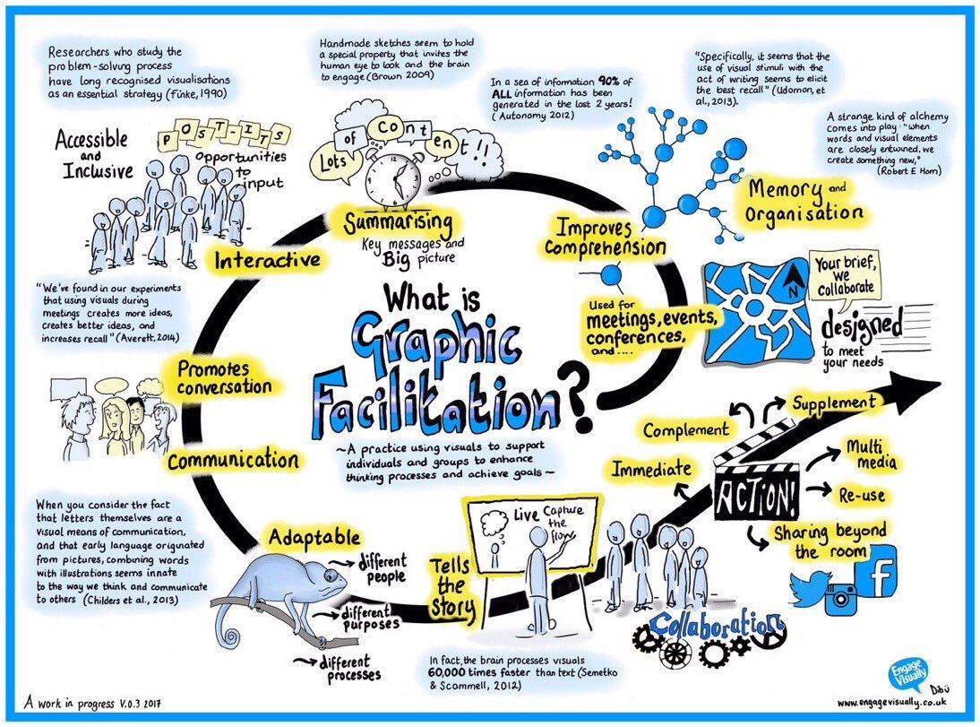Image Result For Graphic Facilitation