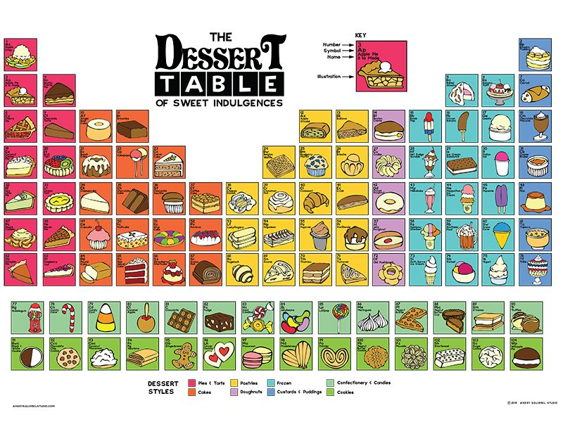Pin by Angry Squirrel Studio on The Dessert Table Pinterest - new periodic table image