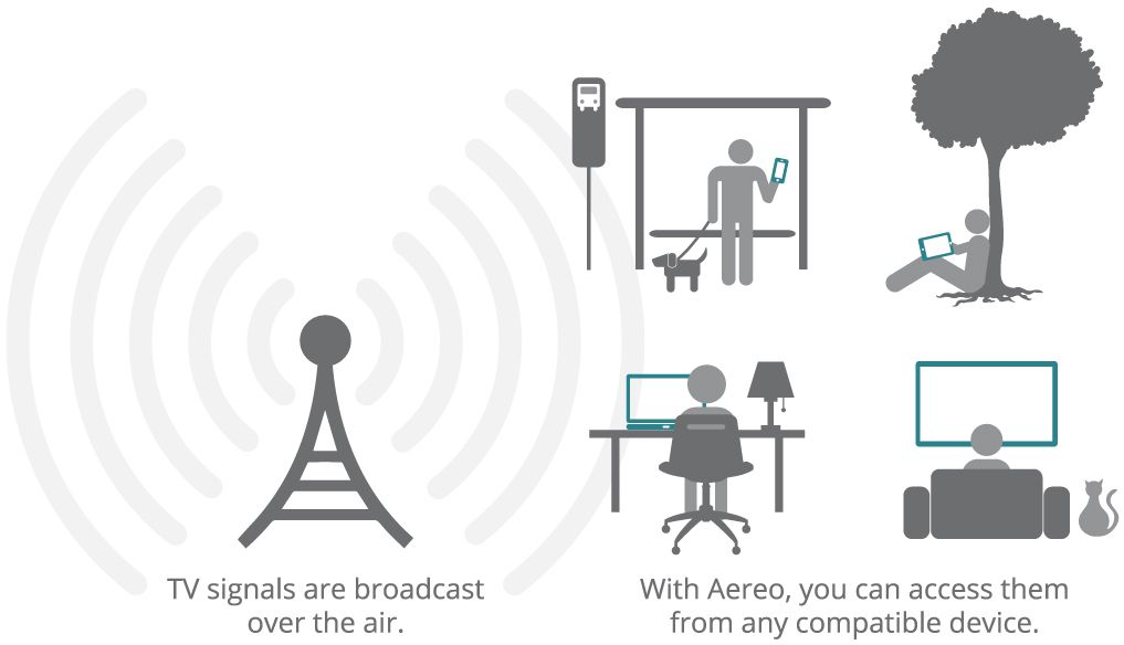 Your Aereo antenna captures all the major broadcast networks and