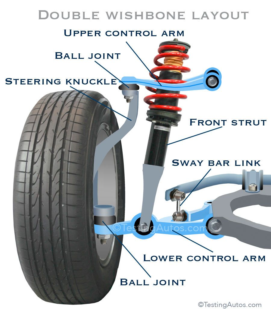 Control arms are important components of the front