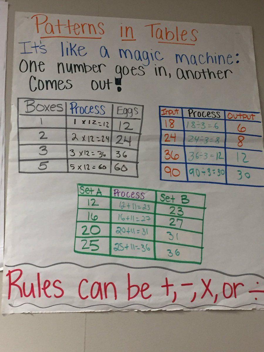 Pisd Mathematics On Algebraic Reasoning Math Anchor