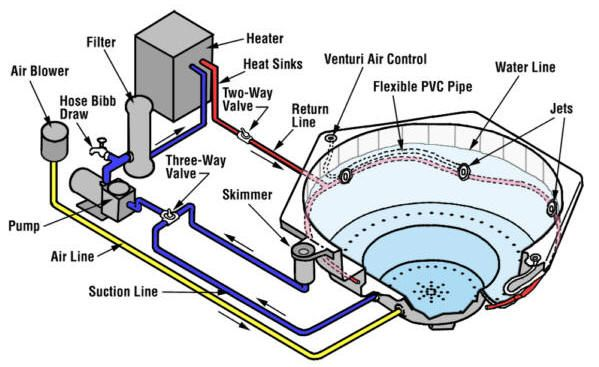 How a spa or hot tub works, Par Pool & Spa | Swimming pool construction, Hot  tub, Jacuzzi outdoor