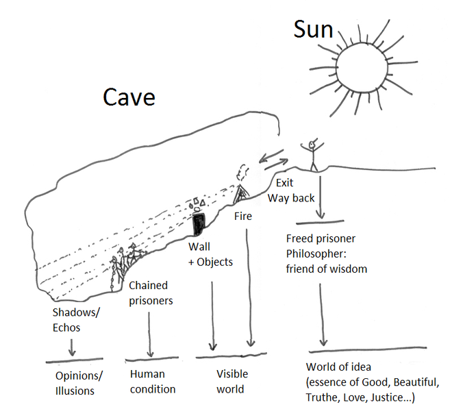 reflection about platos allegory of the cave essay View essay - lesson 3- reflection essay from phil 1301 at central texas college running head: analysis of platos cave analysis of platos cave central texas college 1 analysis of platos cave 2 in the.