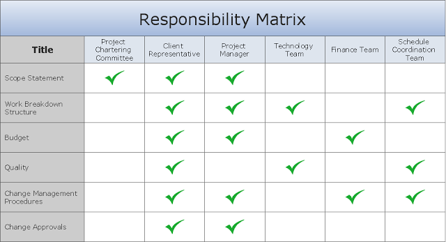 role and responsibilities chart templates role and