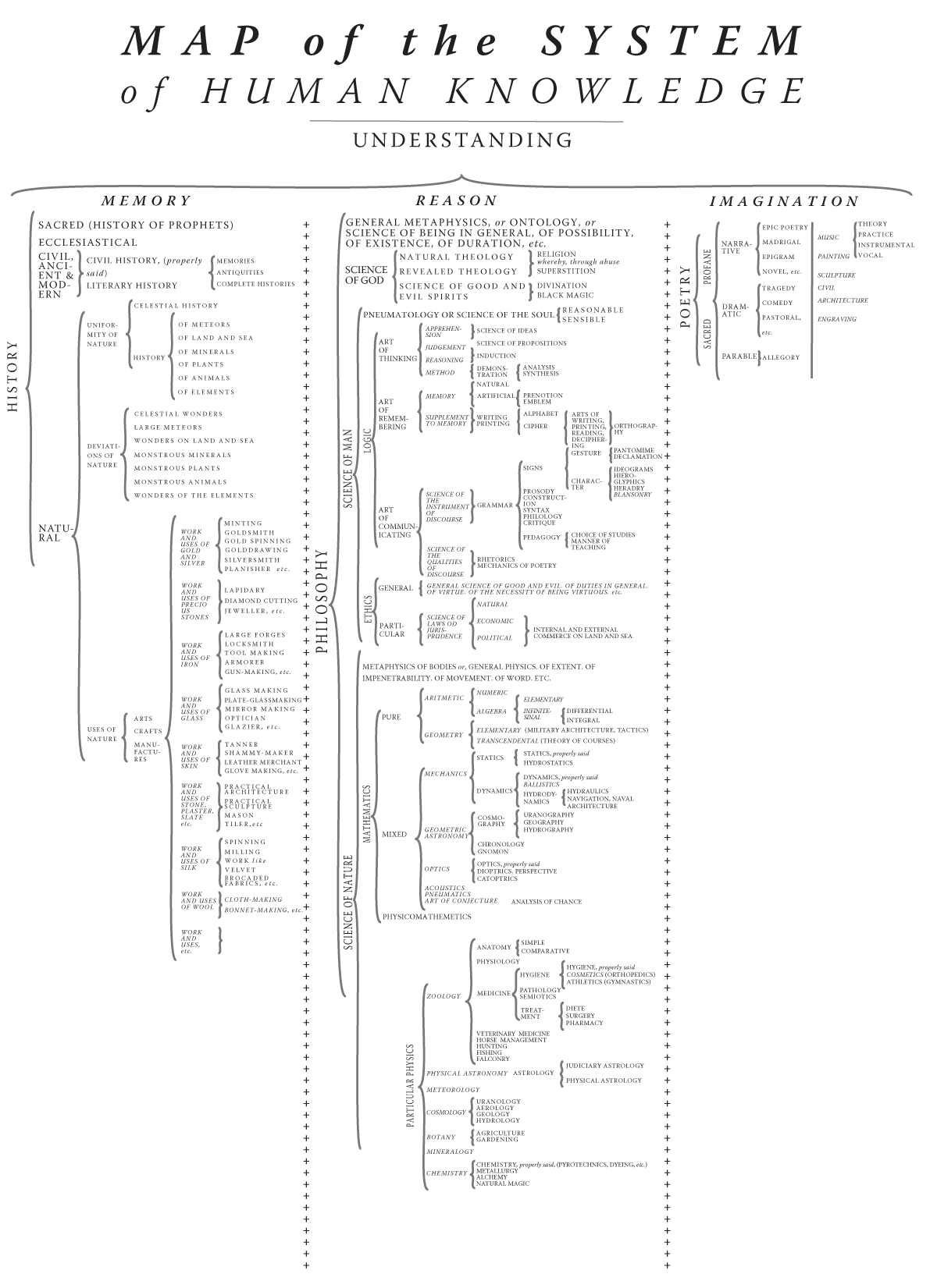 Translation Concept Map.English Translation Of The System Of Human Knowledge Via
