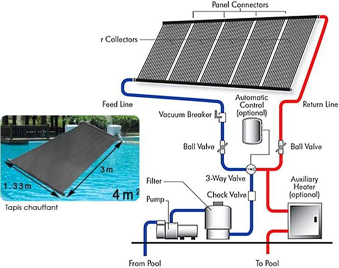 chauffage solaire pour piscine panneau solaire pinterest chauffage solaire chauffage et. Black Bedroom Furniture Sets. Home Design Ideas