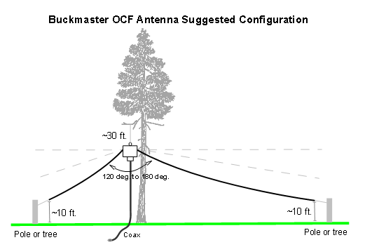 11m Frequency Chart : Buckmaster ocf dipole antenna and wire antennas
