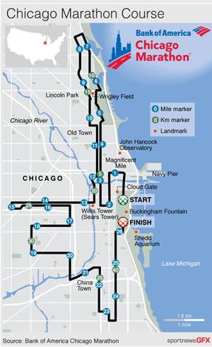 MARATHONCHICAGO Graphic of the 2014 Chicago Marathon course with