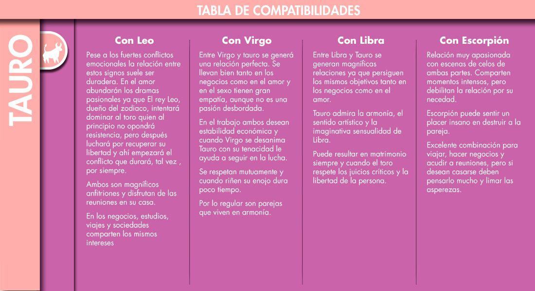 Compatibilidad De Tauro Con Otros Signos Mujer De 10 Tauro Mujer Tauro Relación Perfecta