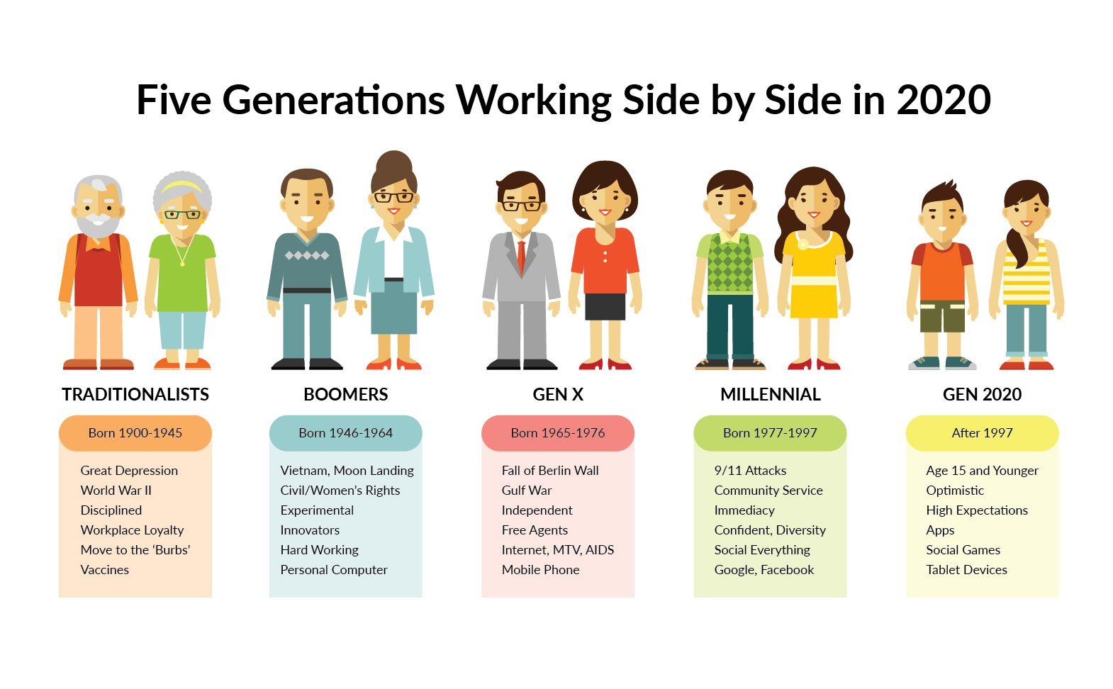 *Five generations working side by side in 2020 in 2020