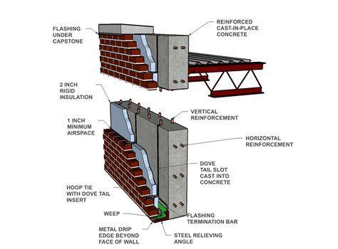 Cavity Wall Brick Veneer Reinforced Cast In Place Concrete Brick Veneer Cavity Wall Masonry Wall