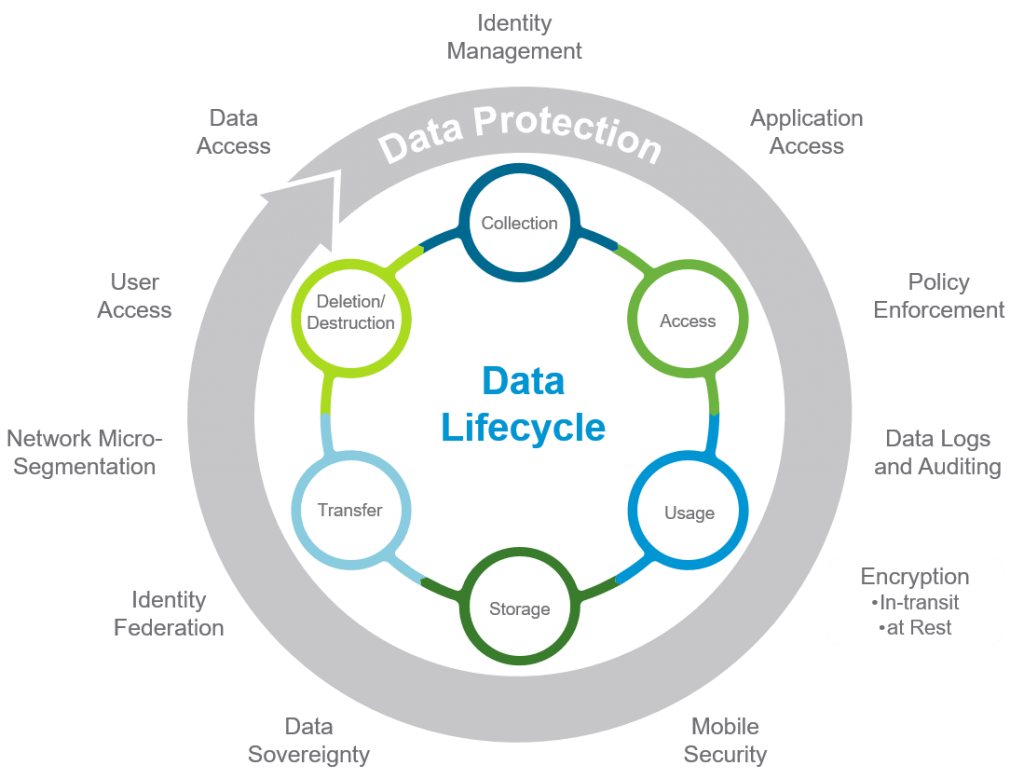 Data Lifecycle Information Governance Data Visualization Data