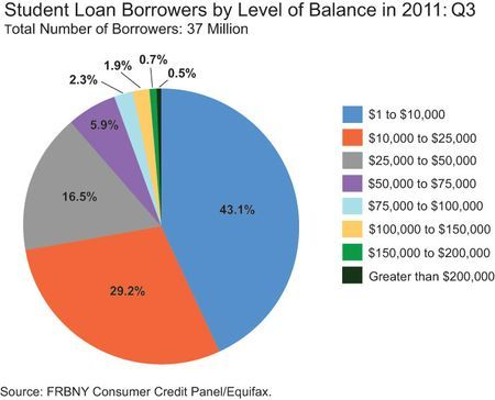 A CostBenefit Analysis Of Student Loans  Inside Investing